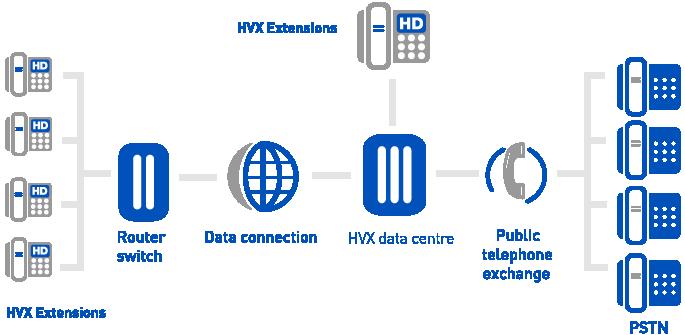hvx hosted voip system